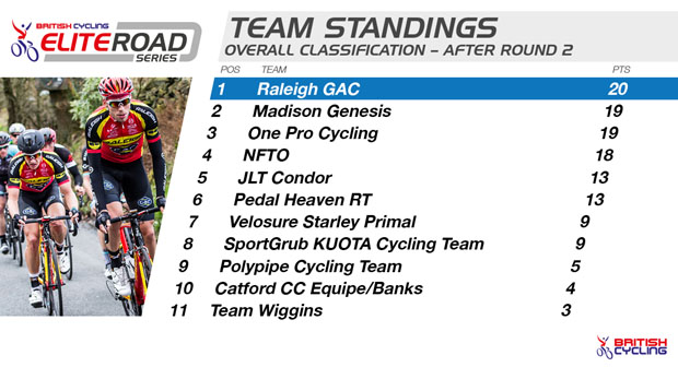 ERS_-_Team_Standings_R2
