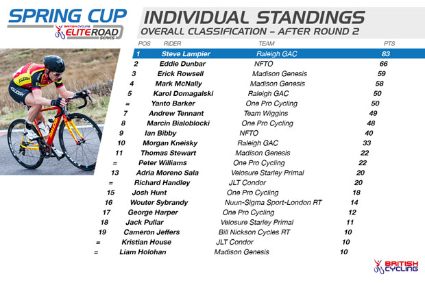 ERS_Spring_Cup_-_Individual_Standings_R2